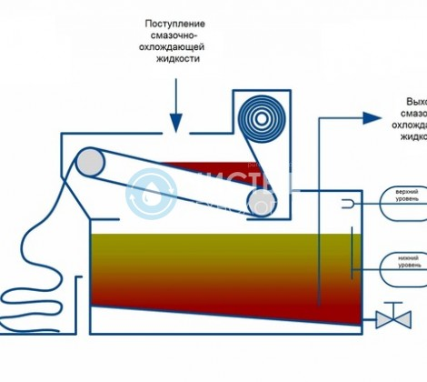 Выпарные установки для гальванических вод
