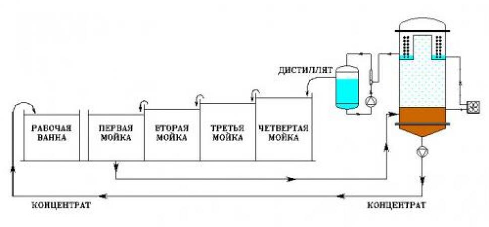 очистка вод сточных